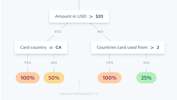 Which machine learning techniques have you used for fraud