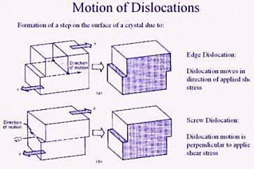 What is edge dislocation and screw dislocation how is the burger how is the burger vector defined in each case ccuart Image collections