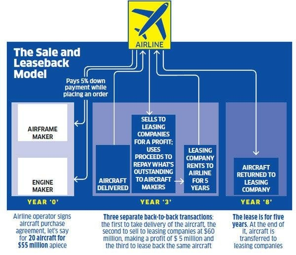 Rent Vs Buy: The Rapid Rise Of The Aviation Leasing Market