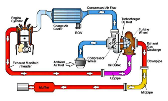 How Turbo Charger Works In Diesel Generator