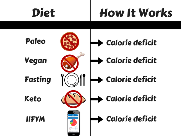 How to explain calorie deficit in the simplest way - Quora