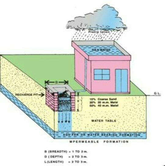 How Do We Setup A Rain Water Harvesting System In A School