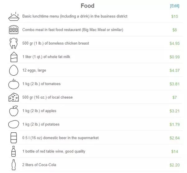 What Is Cost Of Living In La Quora