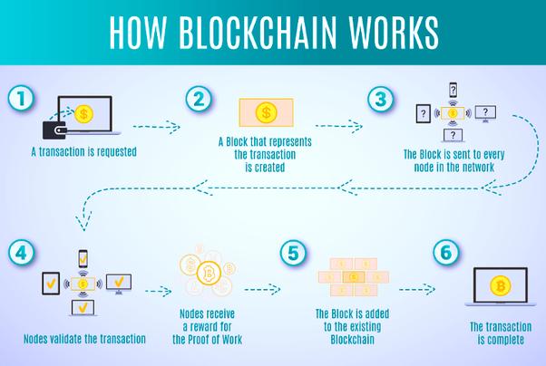 u koju kripto kripto uložiti? investirati valovitost vs bitcoin
