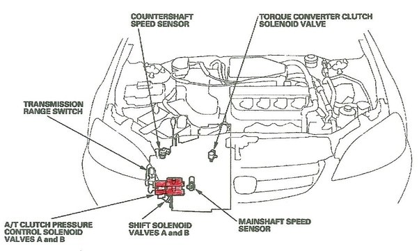how many transmission shift control solenoids does a 2001 honda civic ex have and where are they