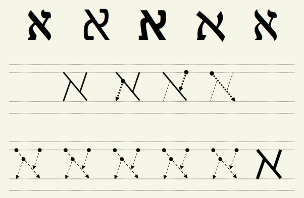 Should I learn the Hebrew cursive or printed alphabet ...