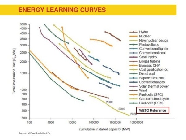 Will Solar Panels Become More Efficient In A Trend Similar