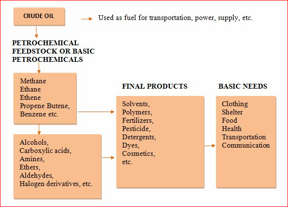 What Are Some Examples Of Petrochemical Products Quora