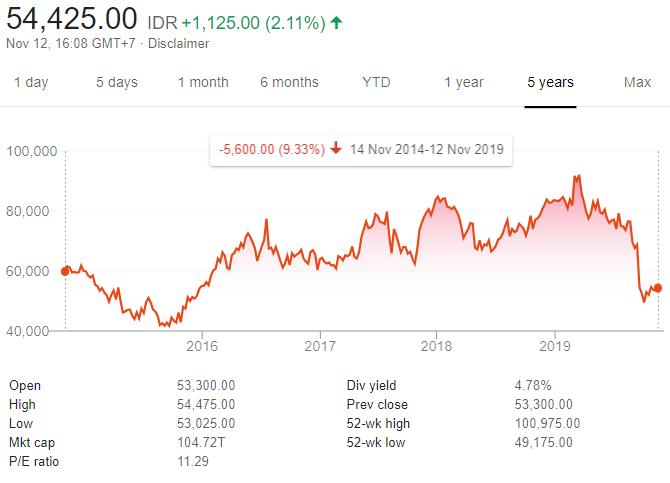 Berapa Persen Rata Rata Keuntungan Yang Anda Hasilkan Dari Investasi Saham Dalam 1 Tahun Quora
