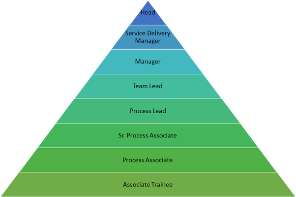 Insurance Job Titles List