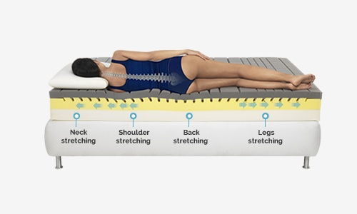 Which Company Mattress Is Best For Back Pain In India Quora
