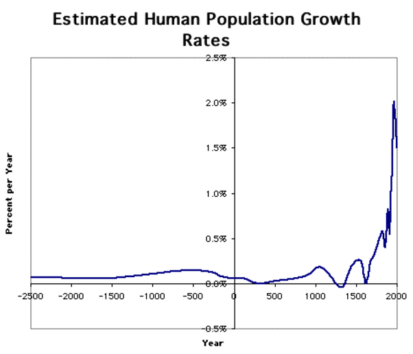 human population essay Question describe the historical pattern of growth of the worldwide human population since our origin include in this historic overview the changes that have happened technologically, medically, culturally and nutritionally to result in major population changes over time.
