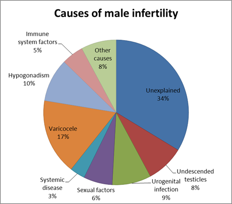 signs of being infertile male