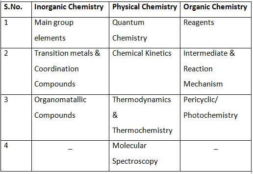 CSIR NET CHEMISTRY STUDY MATERIAL PDF DOWNLOAD - Code Morning