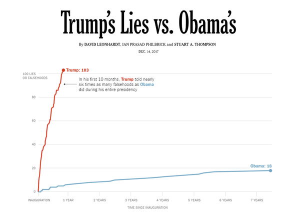 Image result for New York Times trump lies vs obama lies graphic