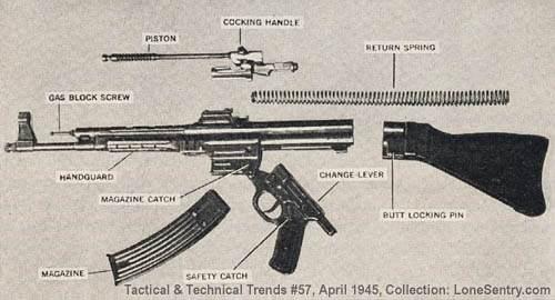 Is AK 47 a copy of the German Sturmgewehr 44? - Quora