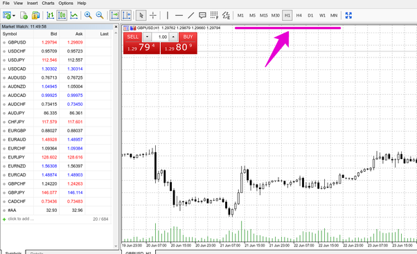 What does time frame mean in forex trading