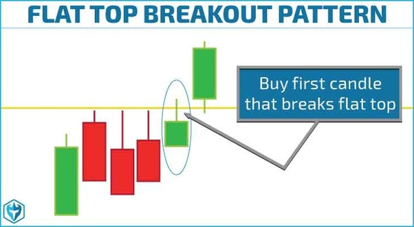 What is the simplest Intraday trading strategy? - Quora