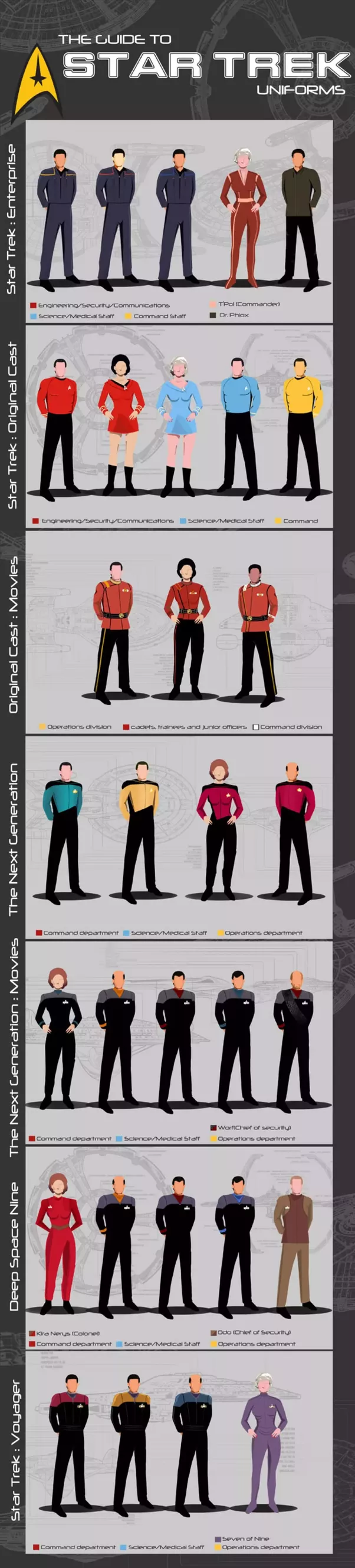what do the star trek uniform colors symbolize quora rh quora com star trek uniform color guide voyager Star Trek Suit Colors