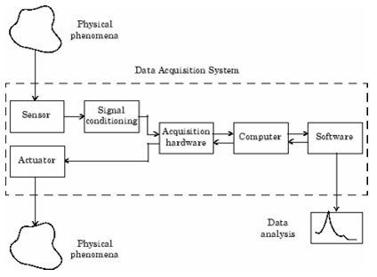 What Is Data Acquisition System Quora