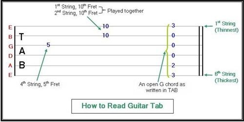 how to practice the attached guitar octave exercise quora rh quora com B Chord Guitar guitar tab diagram template