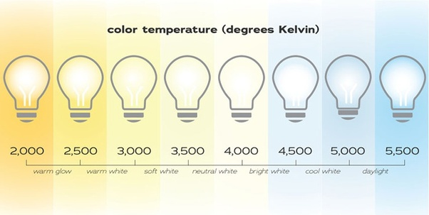 What S The Difference Between Daylight Led Light Bulbs And Bright White Led Bulbs Quora