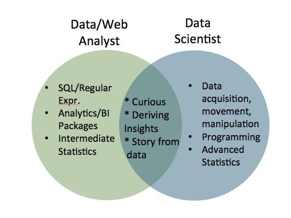 how to get experience in data science