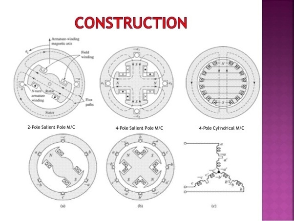 what is the constructional difference between an