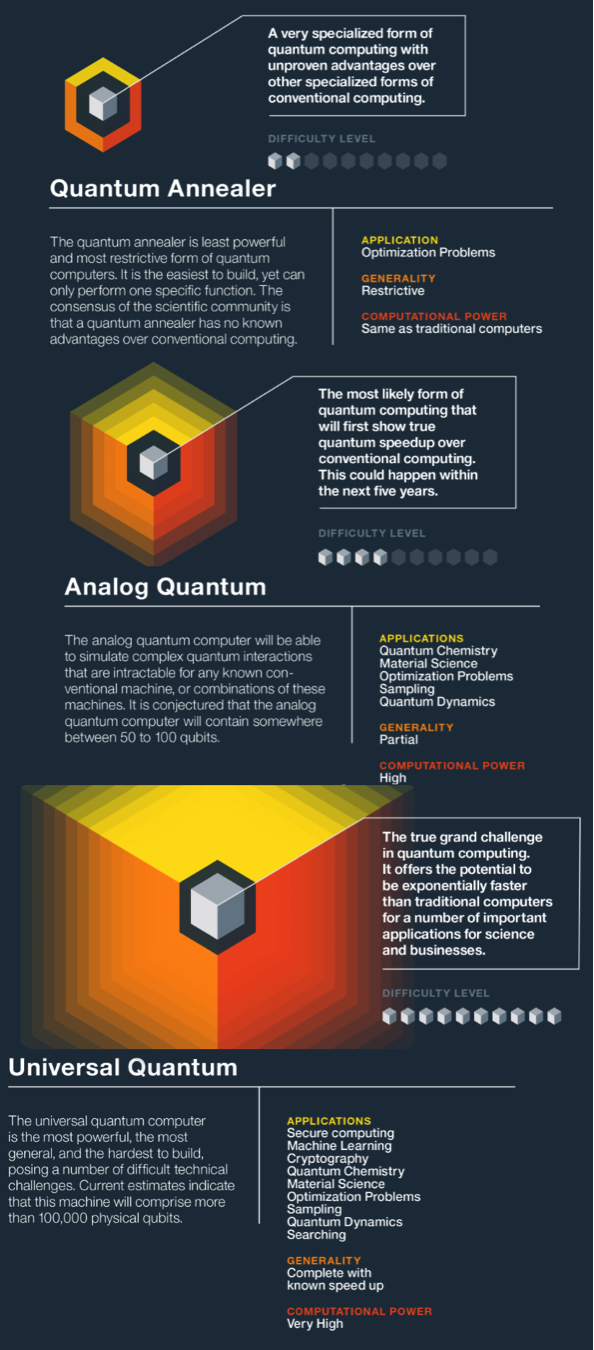 What is a quantum computer quora quantum computing makes use of quantum bits also called qubits that can store significantly more data than 1 and 0 since they can exist in any solutioingenieria Image collections