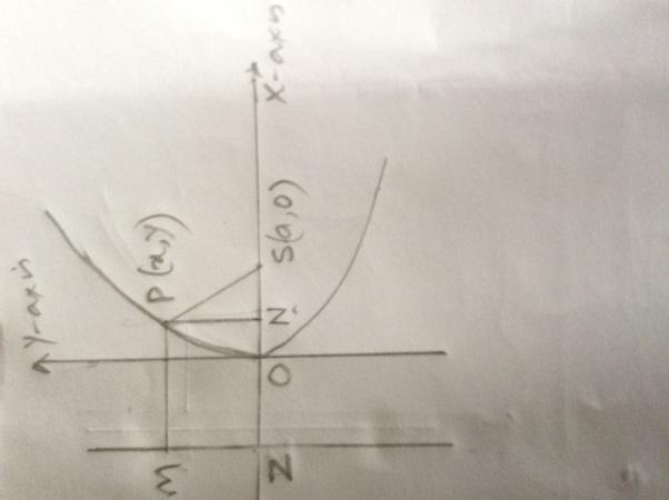 Midpoint Line Drawing Algorithm Derivation : What is the derivation of parabola equation y^ ax quora