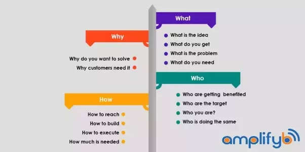 What is a business plan quora however any business will be built on 4 pillars what why who how you can get the business plan ready on your own when you have clarity about below malvernweather Gallery