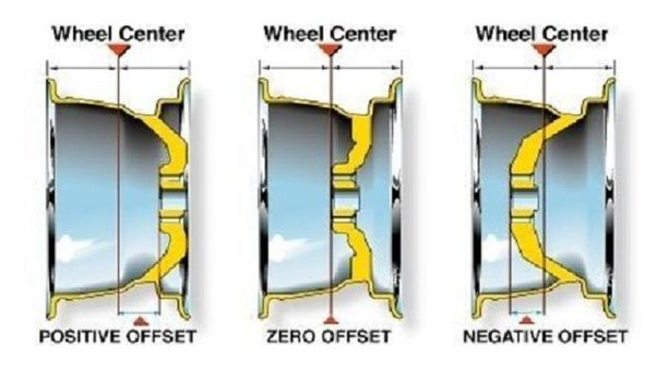 What Is The Largest Positive Offset You Can Have On 18x8 Wheels Quora