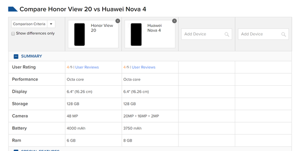 Which Huawei phone should I buy, the Honor View 20 or Nova 4