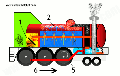 What is the working principle of steam engine? - Quora