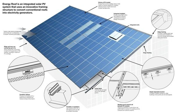 What Is The Difference Between Solar Panels Versus