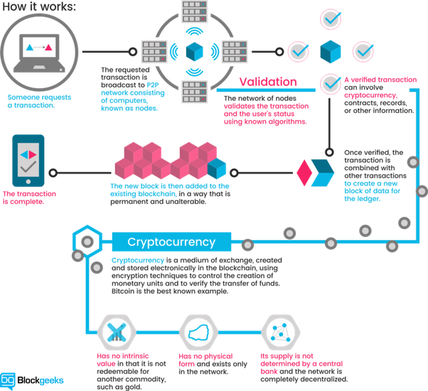 Ie The Blockchain Architecture Allows A Distributed Network Of Computers To Reach Consensus Without Need For Central Authority Or Middleman