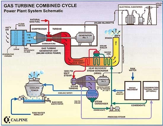 Main Use Of Natural Gas