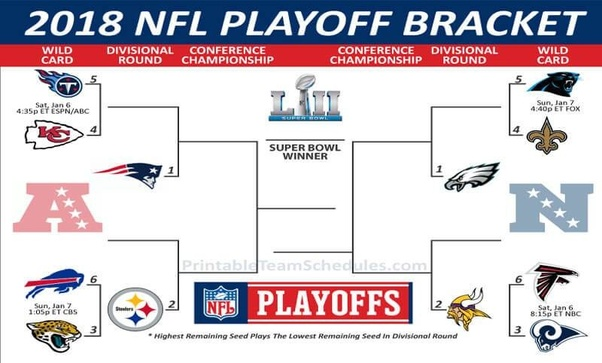 2020 Nfl Playoff Schedule.What Is The Nfl Playoff Picture In 2019 Today Quora