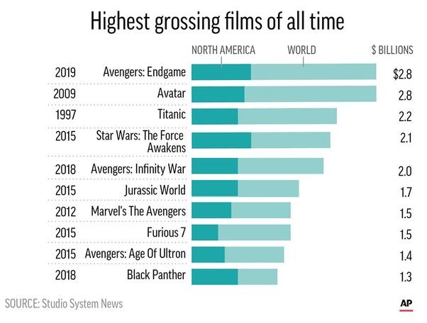 Is Avengers: Endgame worthy having the spot as the highest