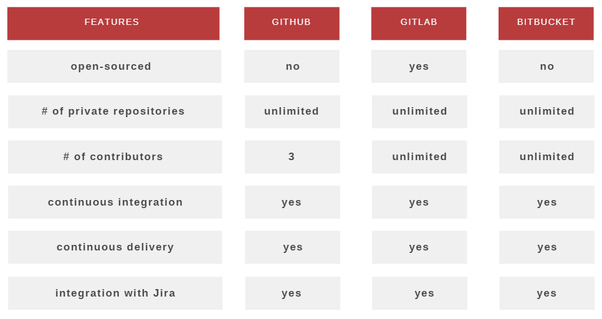 What is better between GitHub, Gitlab and Bitbucket? - Quora
