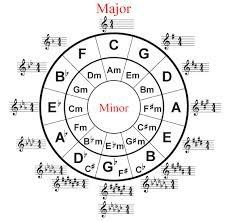What Piano Chords Go Together