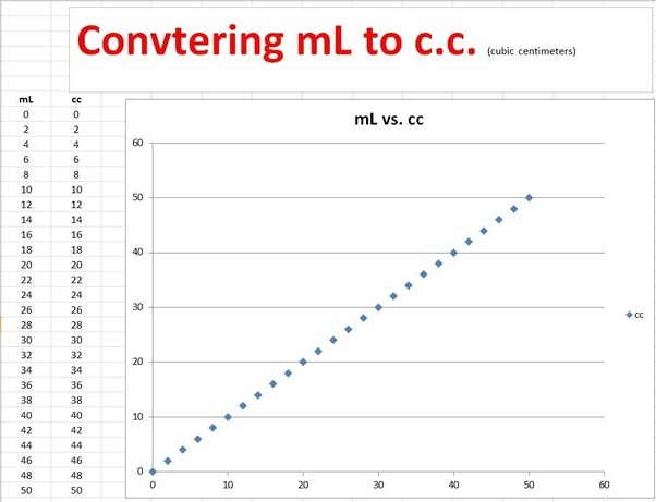 How Many Ml Are In 1 Cc Quora