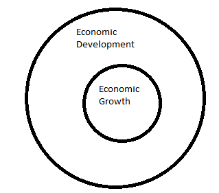 the difference between economic growth and economic development