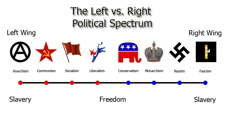 Image result for right wing vs left wing
