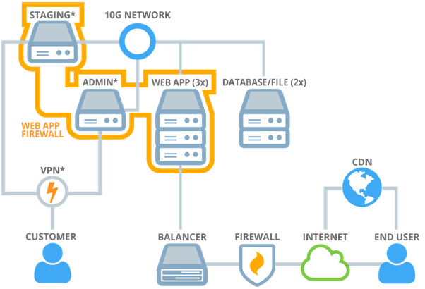 What Is The Difference Between Server And Cluster Quora