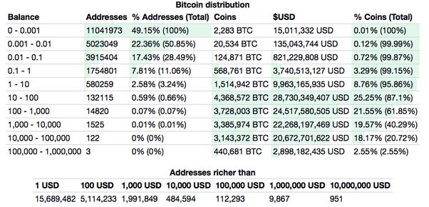 legjobban eladni fogás legjobb ajánlatok Why are there so many crypto wallets? - Quora