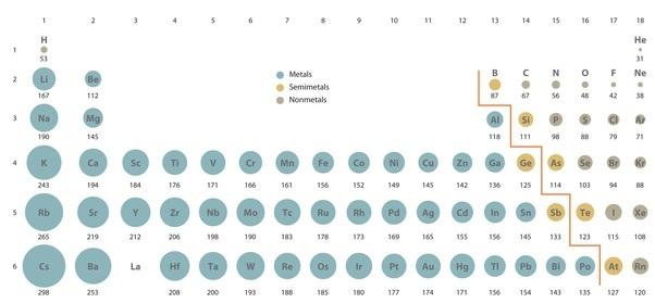 Cul es el gas noble con el radio atmico ms pequeo quora en la imagen tabla peridica donde cada se muestra el radio atmico de cada elemento tomado de the central science brown et al urtaz Gallery