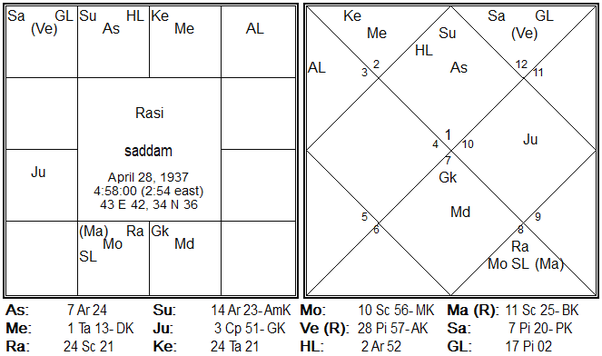 The most profound effect of Rahu always occurs at least 1 8