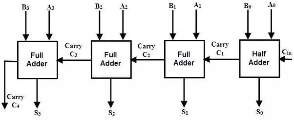4 Bit Adder Logic Diagram - Wiring Diagram Gol  Bit Adder Schematic on 16-bit adder, binary adder, 8 bit adder, 5 bit adder, 3 bit adder, full adder, 32 bit adder,