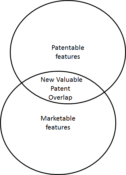 can you give an example of a good patent portfolio